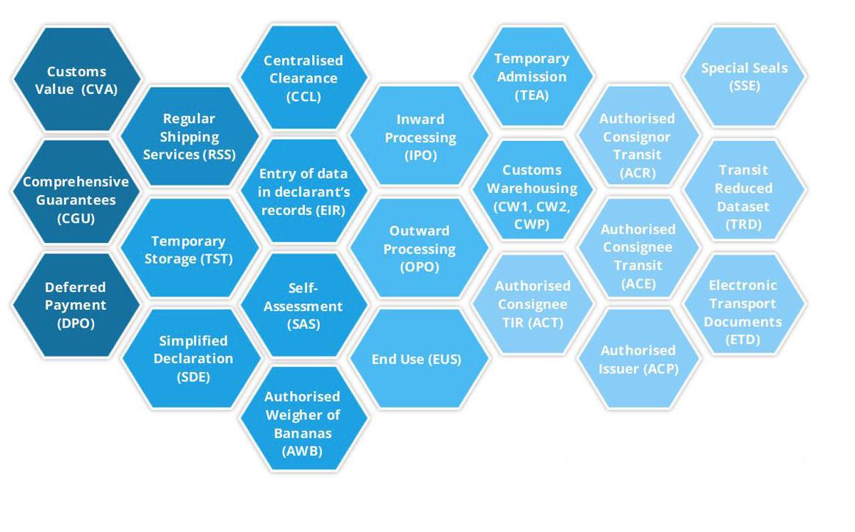 Sistema Custom Decision: la nuova versione migliora le comunicazioni tra UE, Stati membri e operatori economici